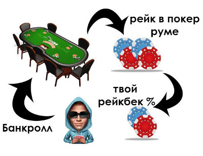 Рейкбек/кэшбэк на PokerStars